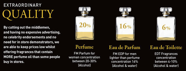 What Are Your Perfumes Actually Made Of?