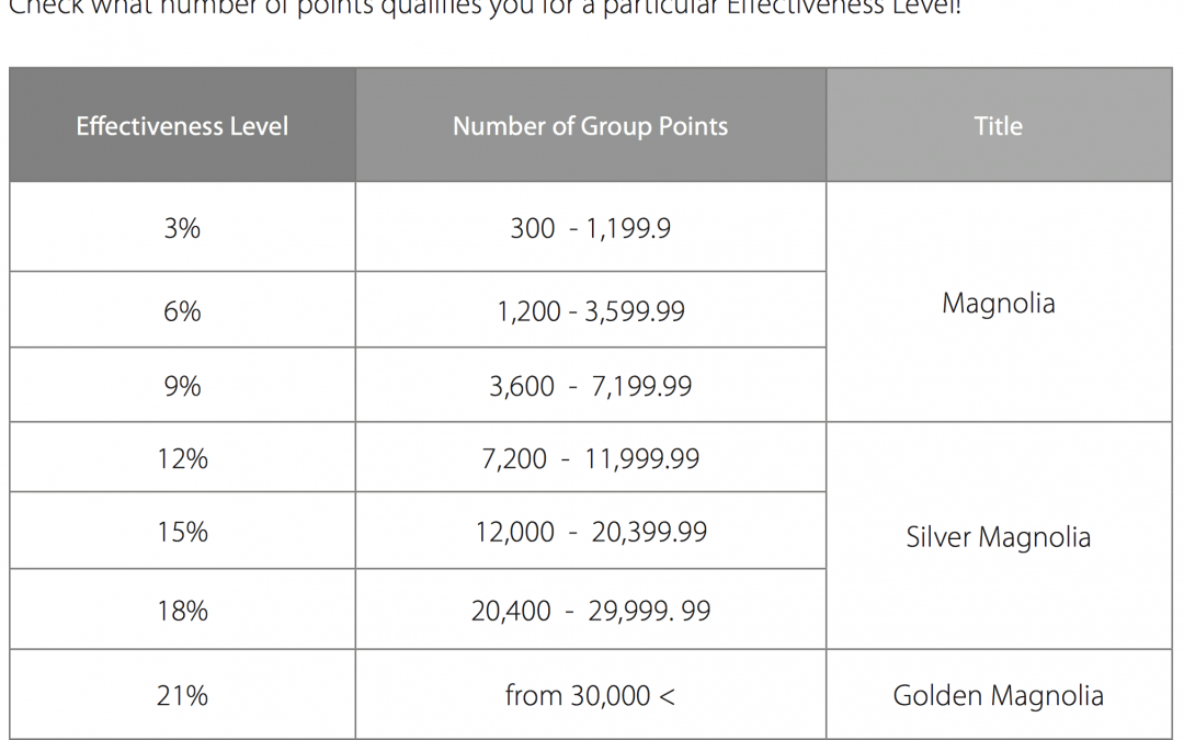 How You Gain Personal Points and Group Points